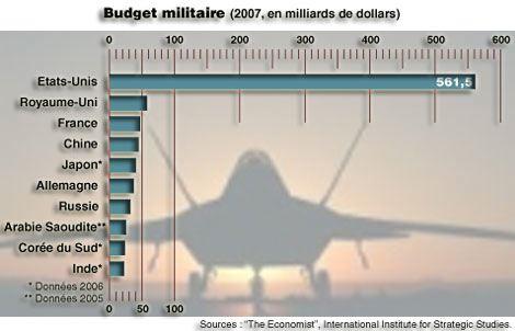 Budjets militaires par pays